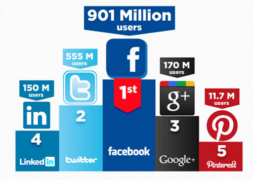 Número de usuarios en redes sociales
