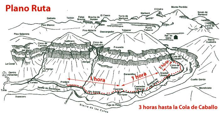 ruta cola de caballo ordesa